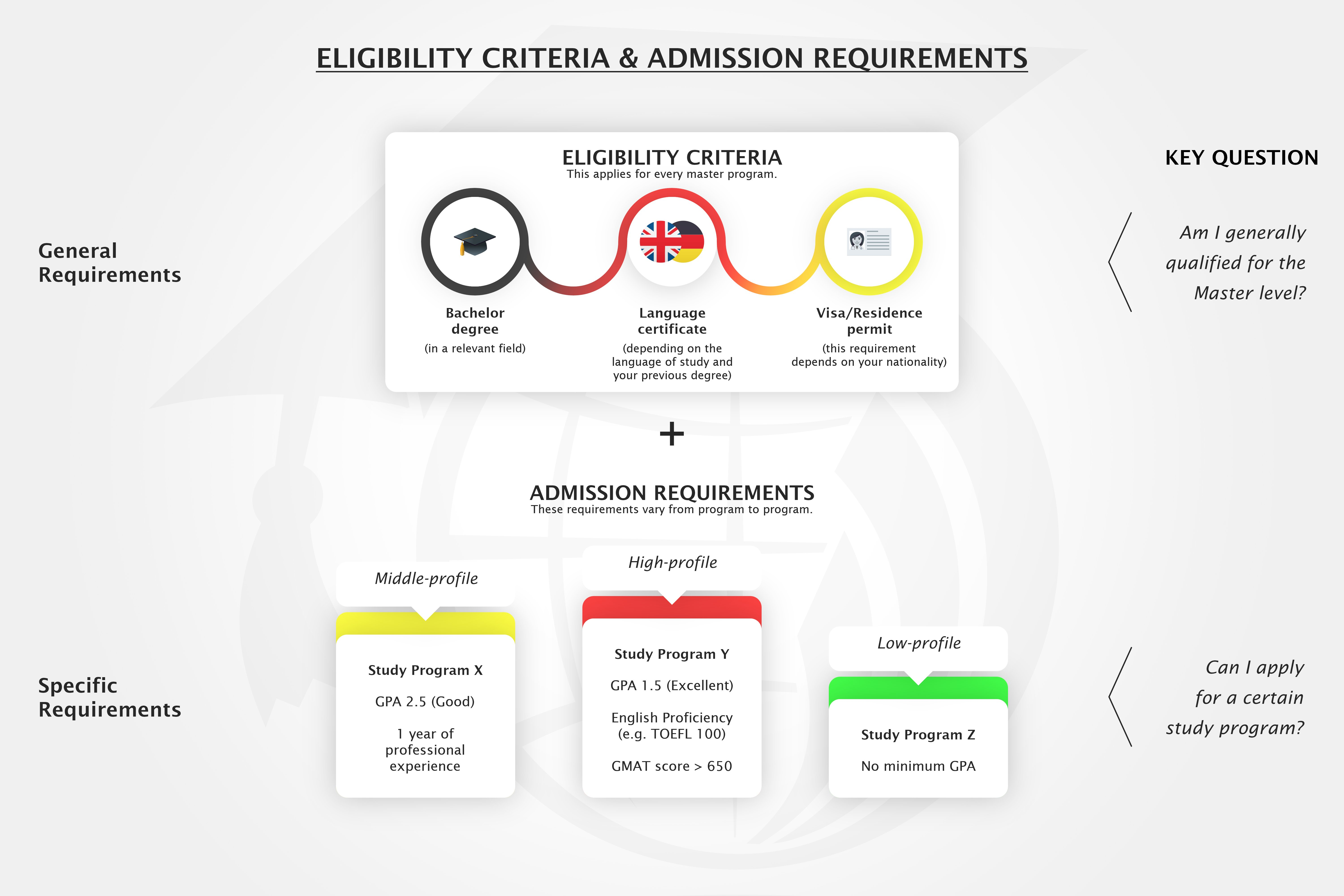 infographic showing the difference between the elegibility criteria and admission requirements